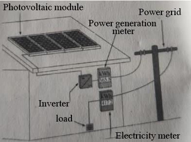 Typical small grid-connected photovoltaic system