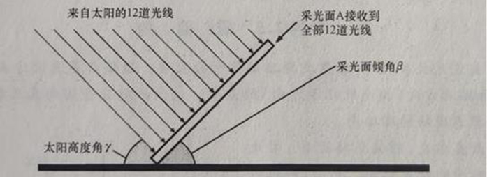 Assume that 1m2 photovoltaic modules are placed obliquely as shown. At a specific time, 12 rays of the sun are incident on the photovoltaic module