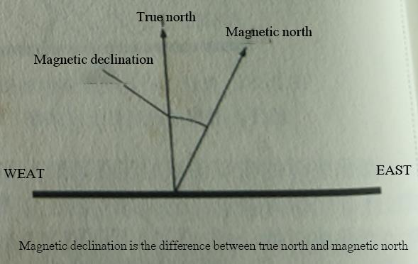 Magnetic declination is the difference between true north and magnetic north