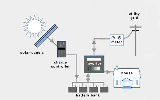 Design of grid-connected photovoltaic system